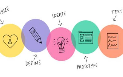 Introduzione al Design Thinking
